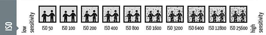 photography-shutter-speed-aperture-iso-cheat-sheet-chart-fotoblog-hamburg-daniel-peters-11-1
