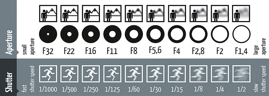 photography-shutter-speed-aperture-iso-cheat-sheet-chart-fotoblog-hamburg-daniel-peters-11